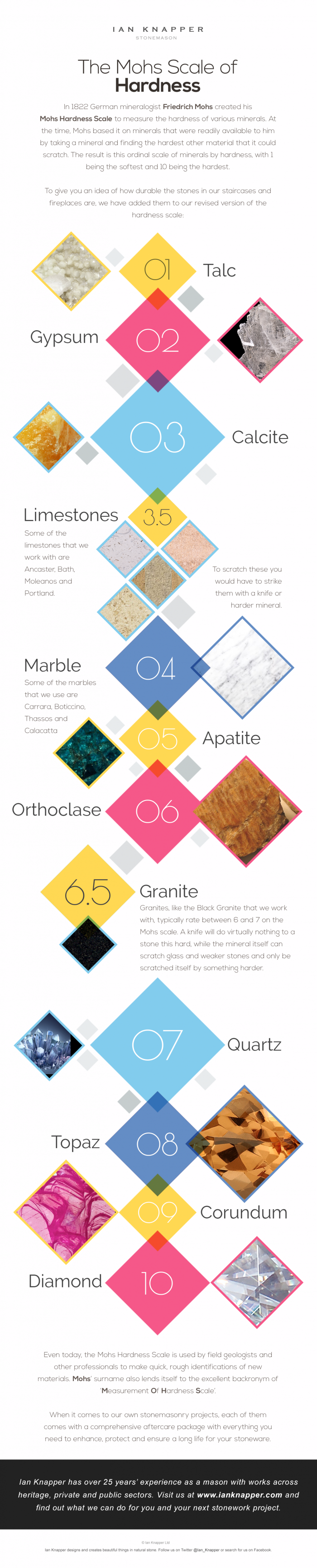 The Mohs Stone Hardness Scale